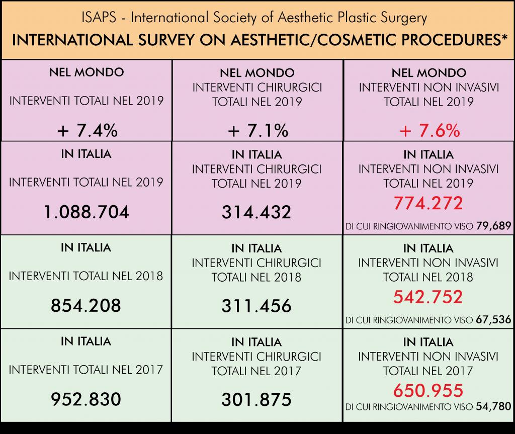 dati estrapolati dal sondaggio dell'ISAPS sulle tendenze della medicina estetica